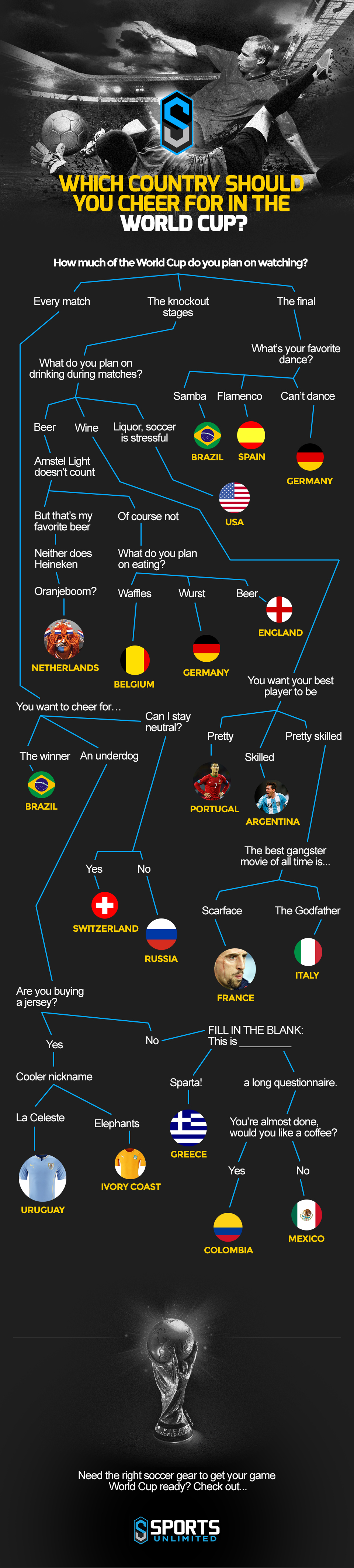 Who Should I Root for in the 2014 Soccer World Cup?